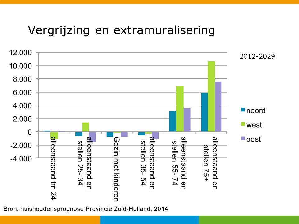 Opgave sociale woningbouw Regionaal focus op sociale huurwoningen Nieuwbouwbehoefte regionaal gemiddeld 15%; subregionale verschillen.