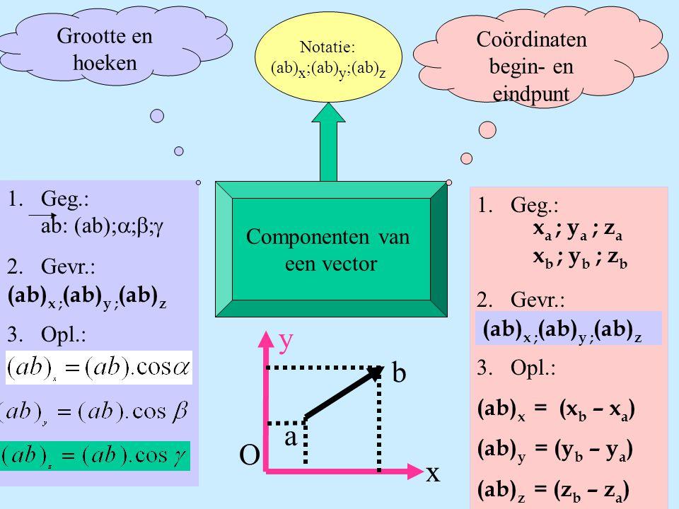 Componenten van een vector Notatie: (ab) x ;(ab) y ;(ab) z Coördinaten begin- en eindpunt 1.Geg.: 2.Gevr.: 3.Opl.: 1.Geg.: ab: (ab);  2.Gevr.: 3.
