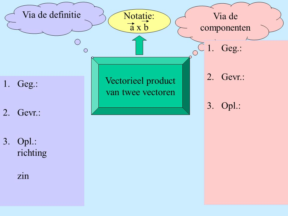 Vectorieel product van twee vectoren Notatie: a x b Via de definitie Via de componenten 1.Geg.: 2.Gevr.: 3.Opl.: 1.Geg.: 2.Gevr.: 3.Opl.: richting zin