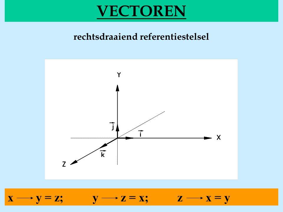 1.Geg.: a: a;  b: b;  Gevr.: a x b = c 2.Opl.: richting zin a y b O x z  c c=a.b.sin(  ) tekenen Vectorieel product van twee vectoren Notatie: a x b Via de definitie Via de componenten 1.Geg.: a x ; a y ; a z b x ; b y ; b z 2.Gevr.: a x b = c 3.Opl.: