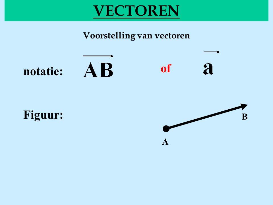 Voorstelling van vectoren VECTOREN of notatie: Figuur: A B