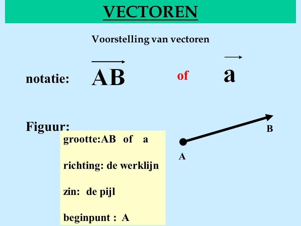 Voorstelling van vectoren VECTOREN of notatie: Figuur: grootte:AB of a richting: de werklijn zin: de pijl beginpunt : A A B