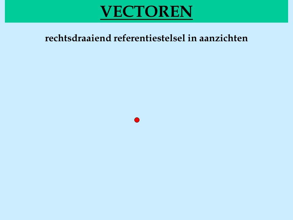y b O x z a  VECTOREN BEREKENINGENvecgrootte vectoriëel product van ( beide vectoren in het x-y vlak gelegen)  grootte: 1) via de definitie