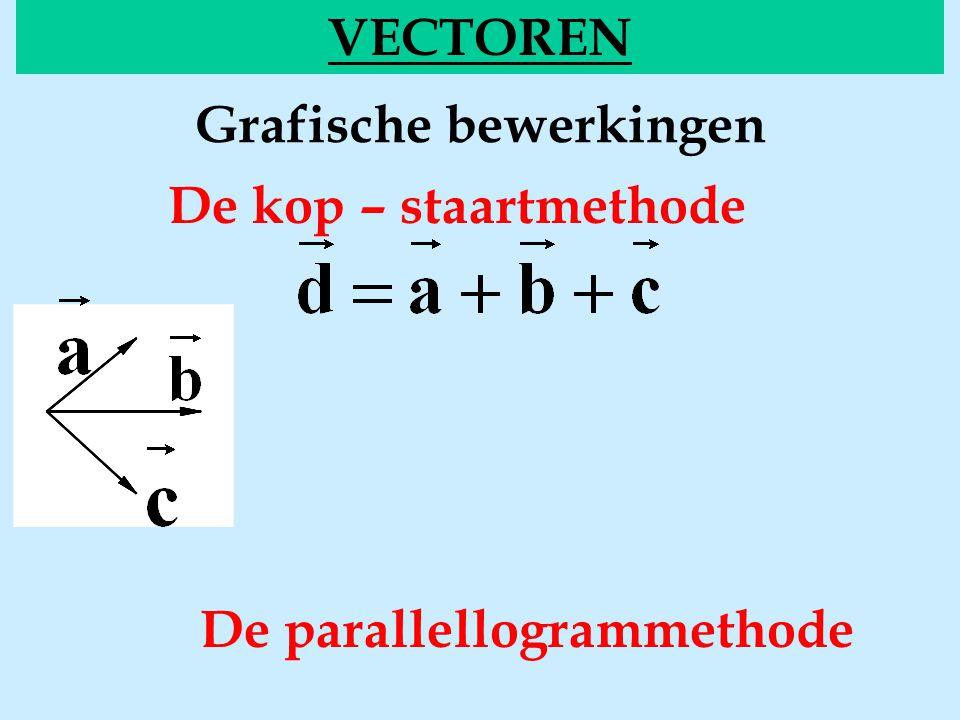 Grafische bewerkingen VECTOREN De kop – staartmethode De parallellogrammethode