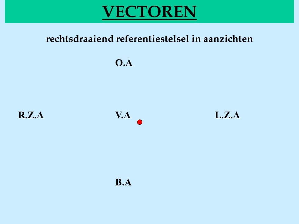Voorstelling van vectoren VECTOREN of notatie: Figuur: een vector loodrecht uit het blad