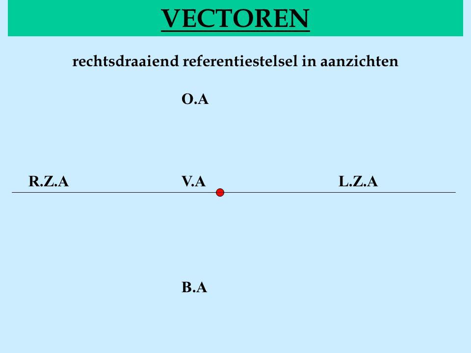 Voorstelling van vectoren VECTOREN of notatie: