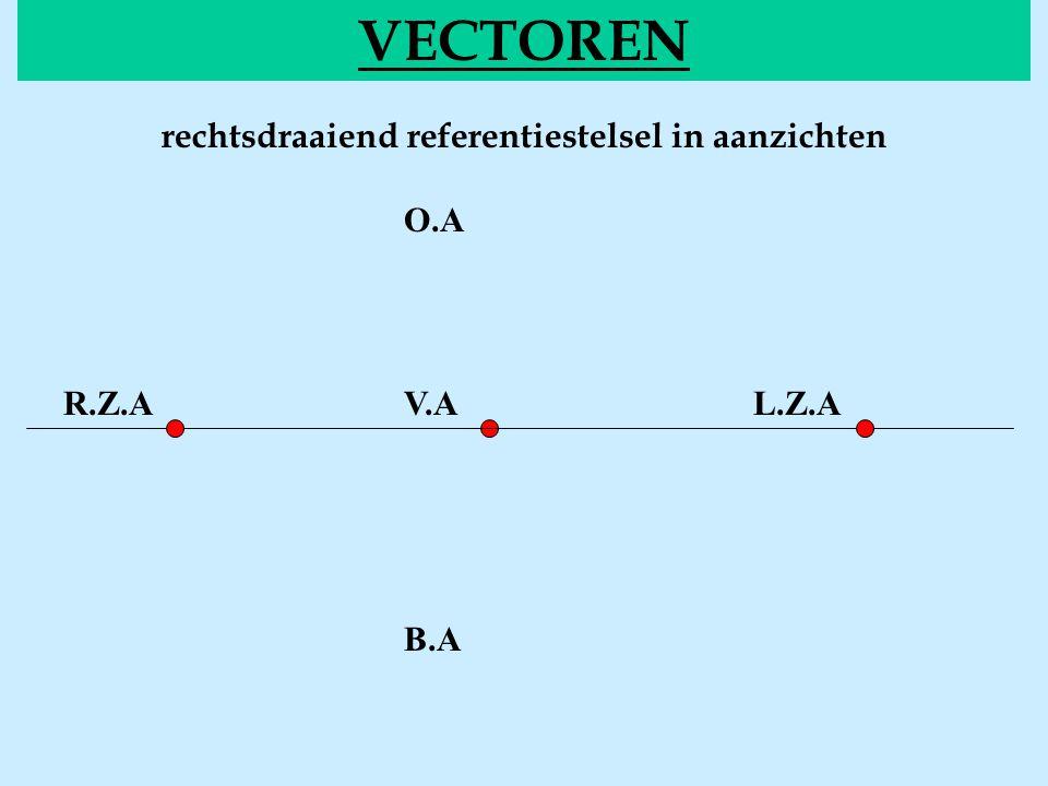 Voorstelling van vectoren VECTOREN of notatie: Figuur: een vector loodrecht uit het blad een vector loodrecht in het blad