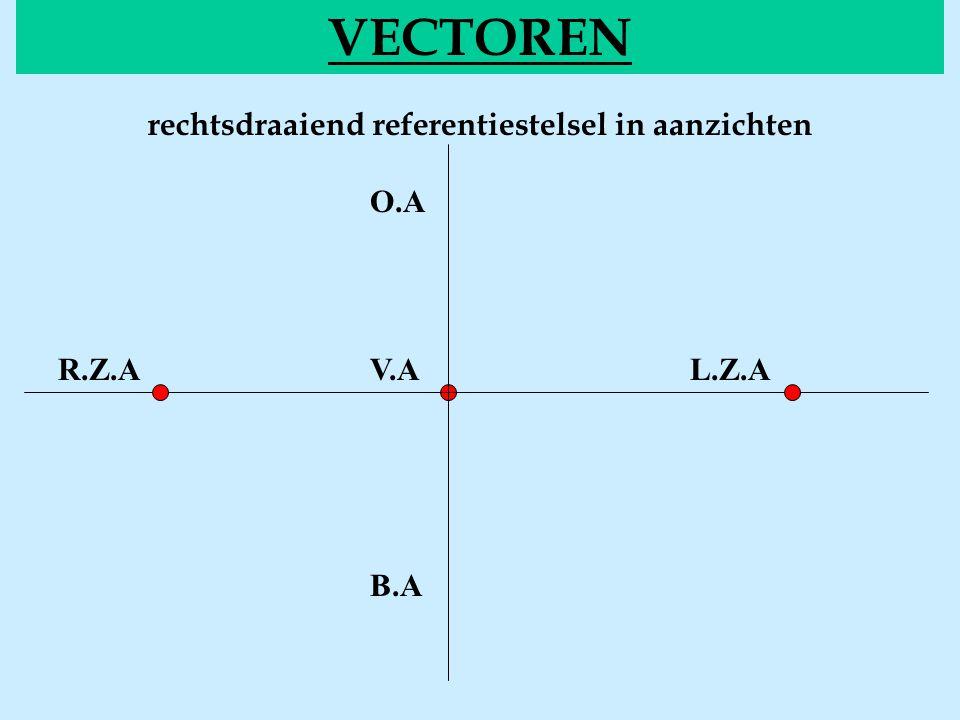 Grafische bewerkingen VECTOREN De kop – staartmethode