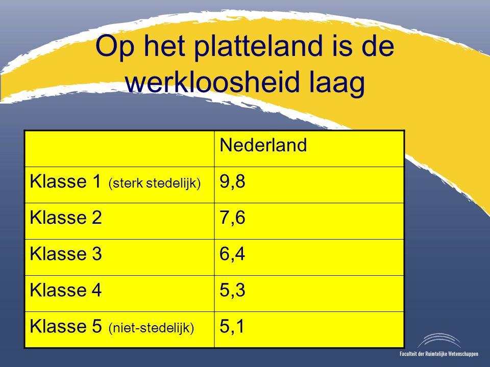Op het platteland is de werkloosheid laag Nederland Klasse 1 (sterk stedelijk) 9,8 Klasse 27,6 Klasse 36,4 Klasse 45,3 Klasse 5 (niet-stedelijk) 5,1