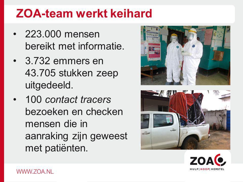 ZOA-team werkt keihard 223.000 mensen bereikt met informatie. 3.732 emmers en 43.705 stukken zeep uitgedeeld. 100 contact tracers bezoeken en checken