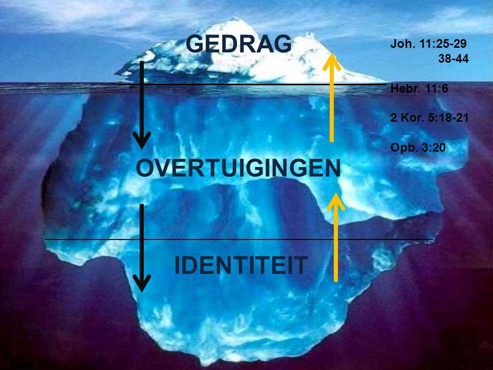 GEDRAG OVERTUIGINGEN IDENTITEIT Joh. 11:25-29 38-44 Hebr. 11:6 2 Kor. 5:18-21 Opb. 3:20