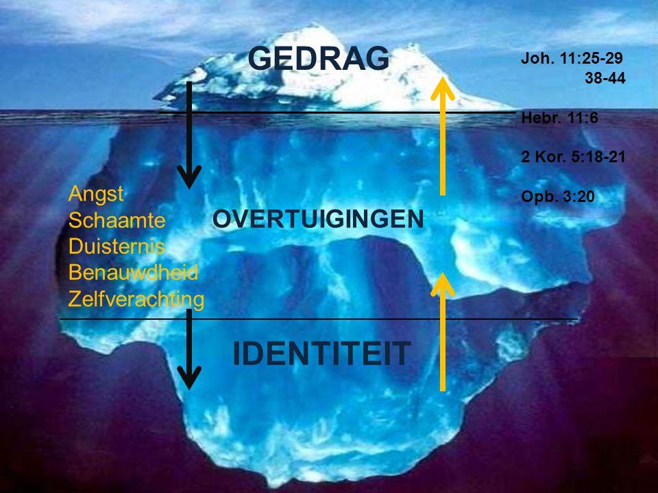 GEDRAG OVERTUIGINGEN IDENTITEIT Joh. 11:25-29 38-44 Hebr. 11:6 2 Kor. 5:18-21 Opb. 3:20 Angst Schaamte Duisternis Benauwdheid Zelfverachting