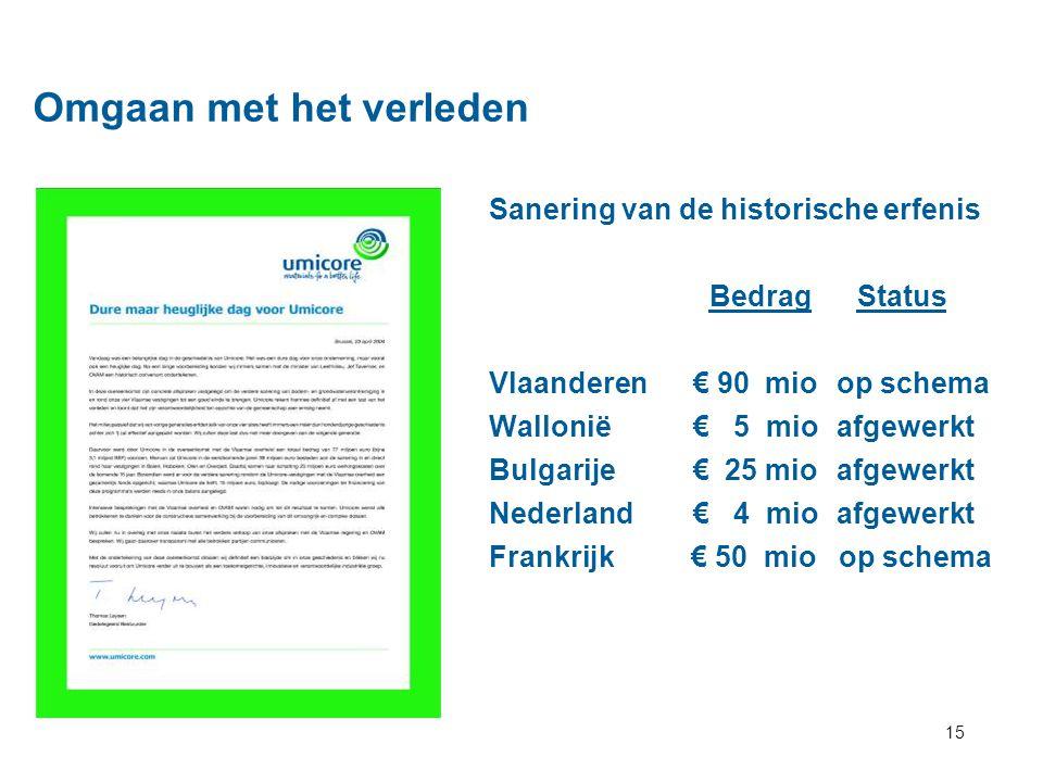 15 Omgaan met het verleden Sanering van de historische erfenis Bedrag Status Vlaanderen€ 90mio op schema Wallonië € 5 mio afgewerkt Bulgarije € 25 mio