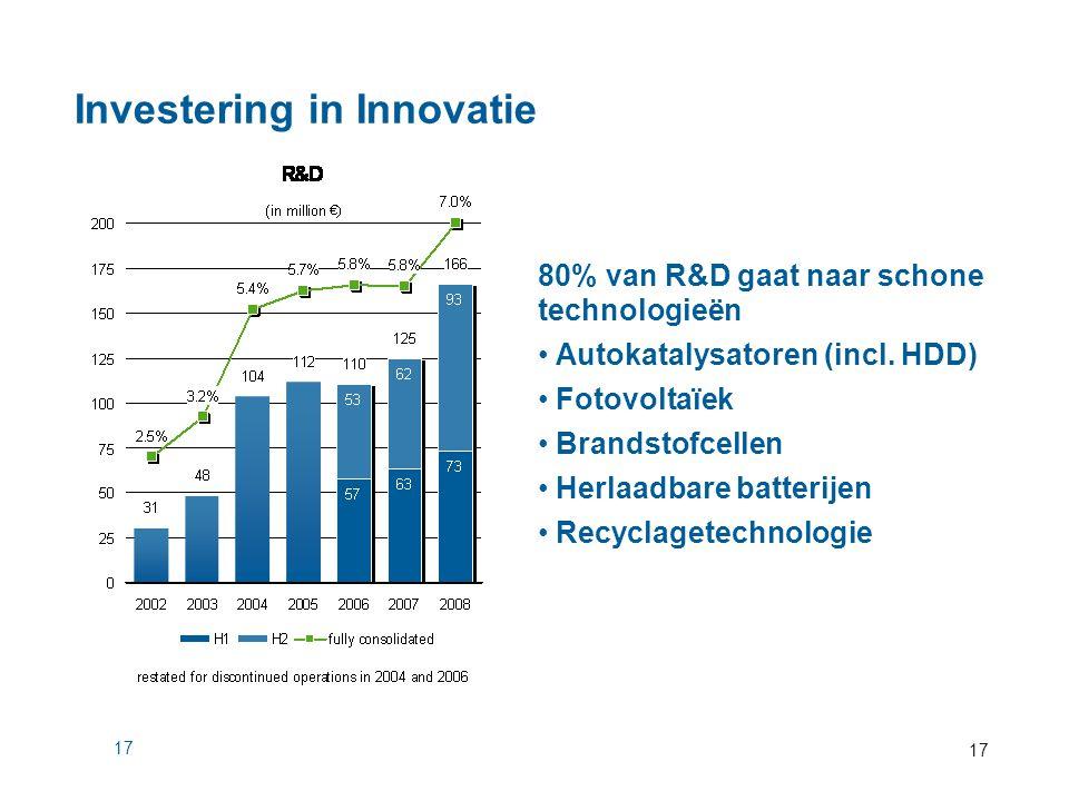 17 Investering in Innovatie 80% van R&D gaat naar schone technologieën Autokatalysatoren (incl. HDD) Fotovoltaïek Brandstofcellen Herlaadbare batterij