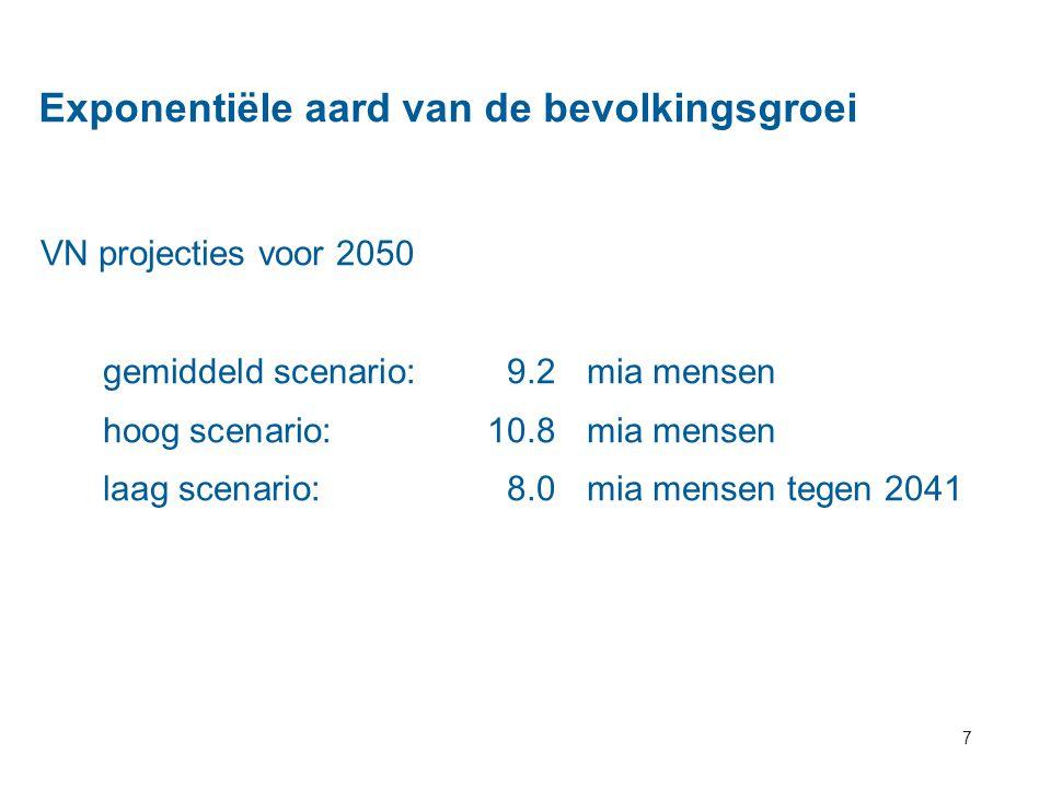 7 Exponentiële aard van de bevolkingsgroei VN projecties voor 2050 gemiddeld scenario:9.2mia mensen hoog scenario:10.8mia mensen laag scenario:8.0mia