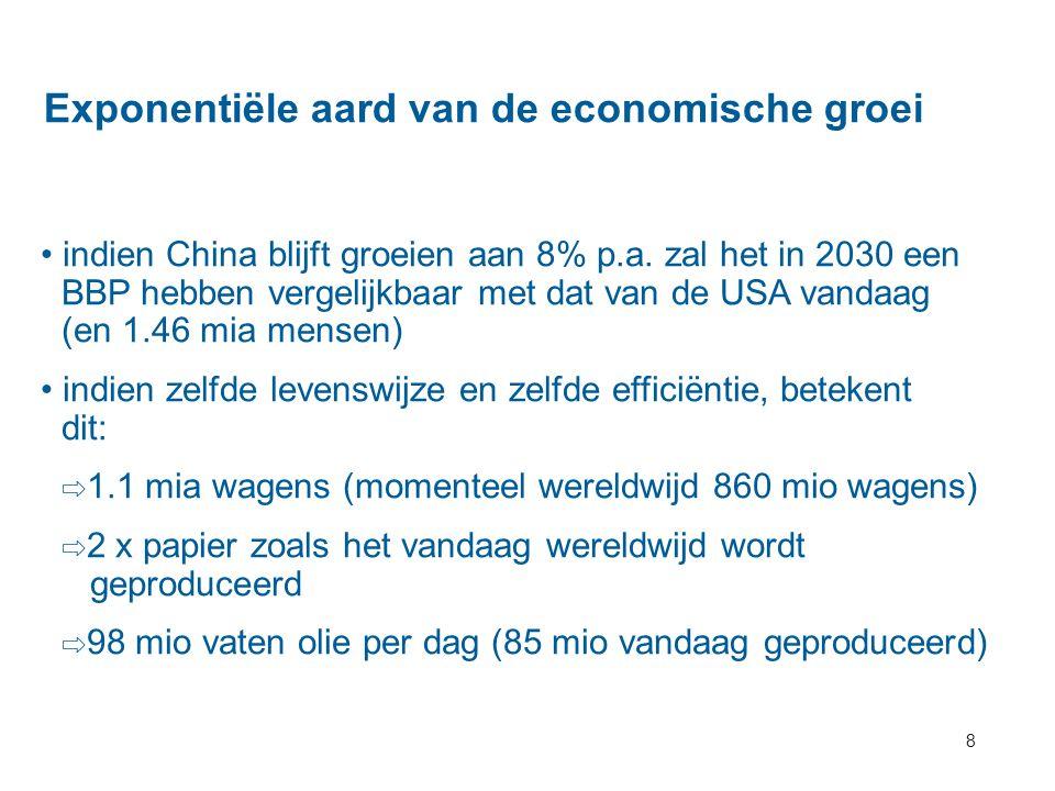 8 Exponentiële aard van de economische groei indien China blijft groeien aan 8% p.a. zal het in 2030 een BBP hebben vergelijkbaar met dat van de USA v