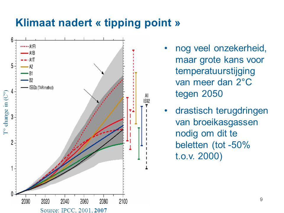 9 Klimaat nadert « tipping point » T° change in (C°) Source: IPCC, 2001, 2007 nog veel onzekerheid, maar grote kans voor temperatuurstijging van meer