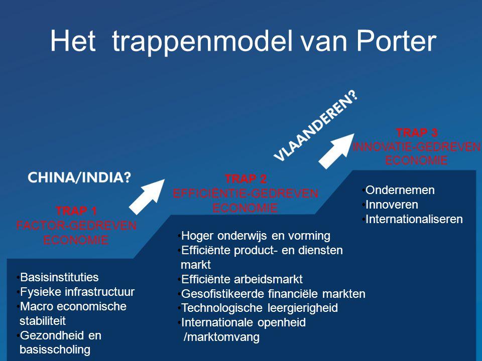 Het trappenmodel van Porter Basisinstituties Fysieke infrastructuur Macro economische stabiliteit Gezondheid en basisscholing Hoger onderwijs en vormi