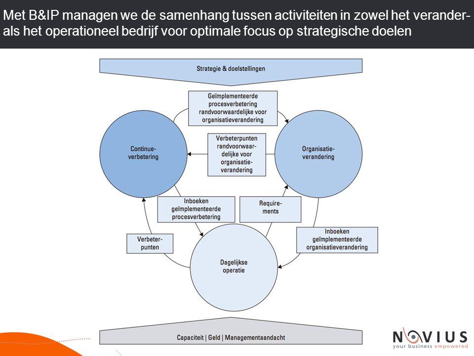 Met B&IP managen we de samenhang tussen activiteiten in zowel het verander- als het operationeel bedrijf voor optimale focus op strategische doelen