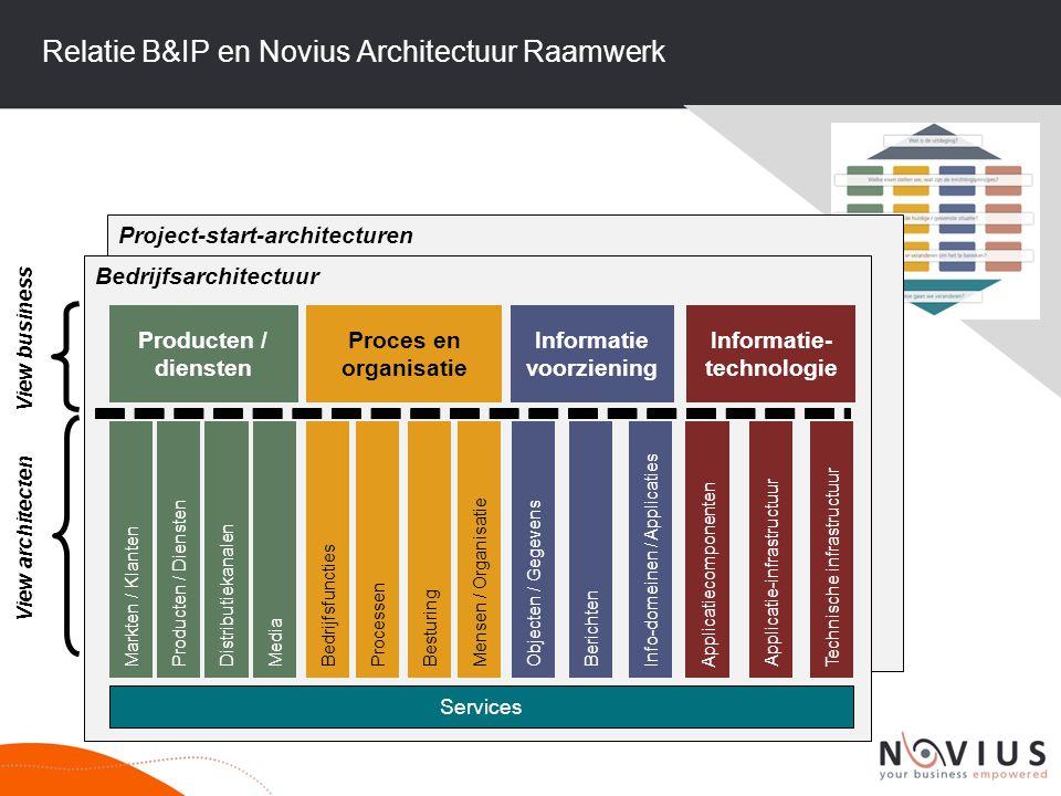 Relatie B&IP en Novius Architectuur Raamwerk View business View architecten Project-start-architecturen Bedrijfsarchitectuur Producten / diensten Proc