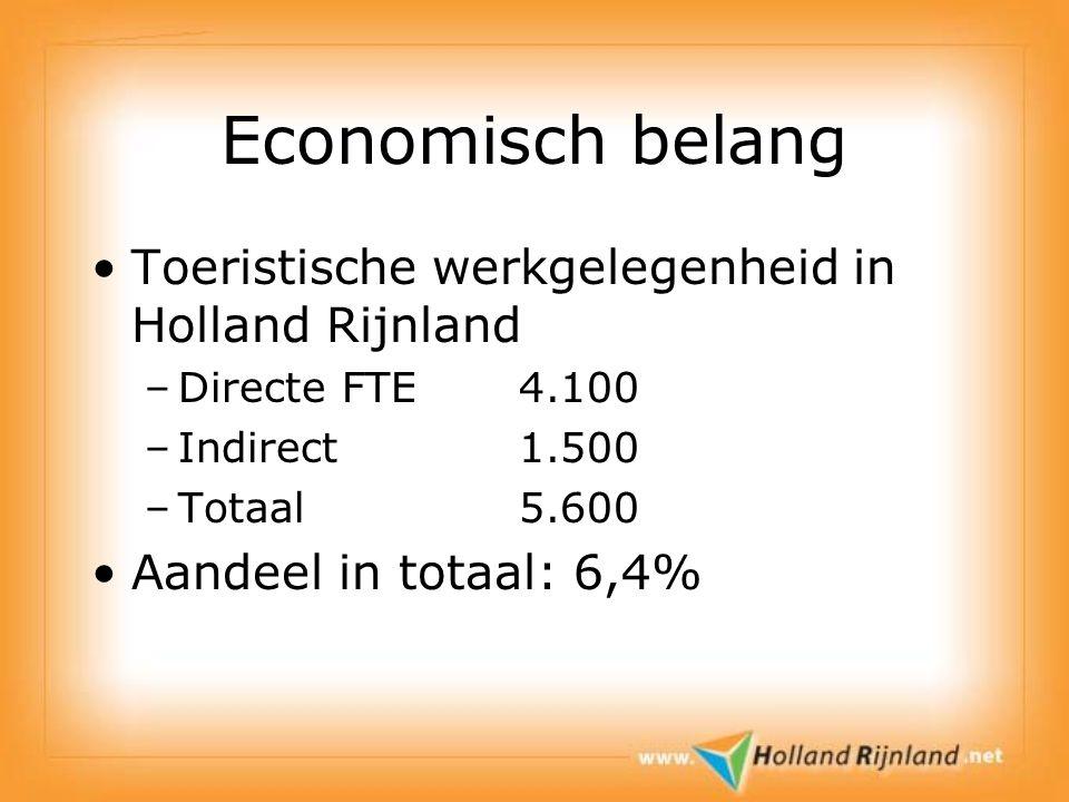 Economisch belang Toeristische werkgelegenheid in Holland Rijnland –Directe FTE4.100 –Indirect 1.500 –Totaal5.600 Aandeel in totaal: 6,4%