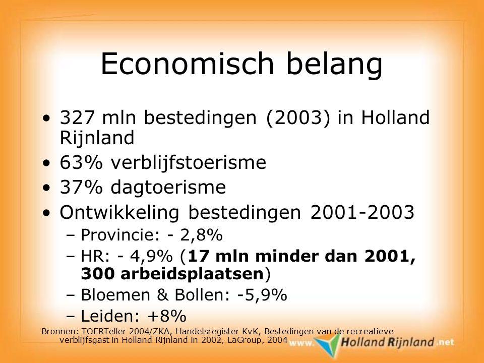 Economisch belang 327 mln bestedingen (2003) in Holland Rijnland 63% verblijfstoerisme 37% dagtoerisme Ontwikkeling bestedingen 2001-2003 –Provincie: - 2,8% –HR: - 4,9% (17 mln minder dan 2001, 300 arbeidsplaatsen) –Bloemen & Bollen: -5,9% –Leiden: +8% Bronnen: TOERTeller 2004/ZKA, Handelsregister KvK, Bestedingen van de recreatieve verblijfsgast in Holland Rijnland in 2002, LaGroup, 2004 Bron: TOERTeller 2004, ZKA