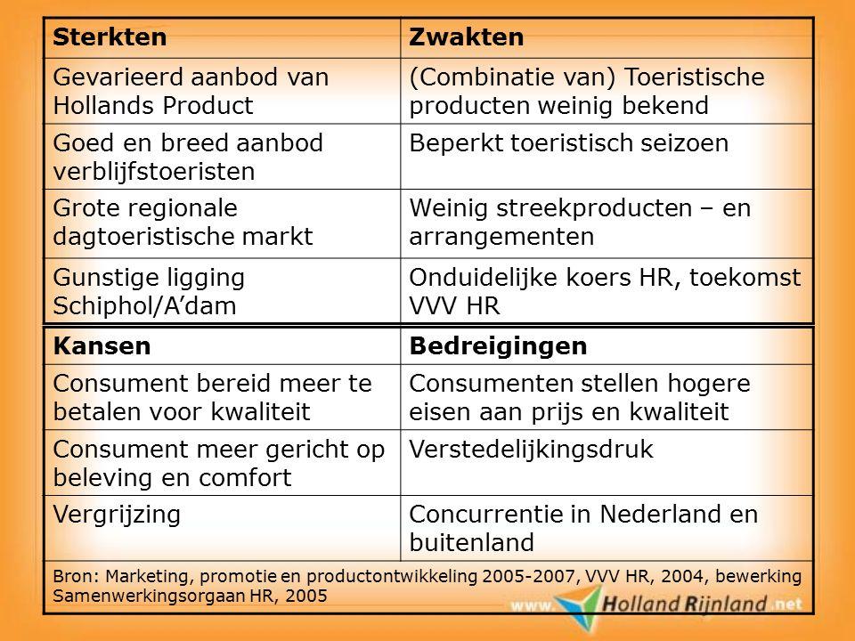 SterktenZwakten Gevarieerd aanbod van Hollands Product (Combinatie van) Toeristische producten weinig bekend Goed en breed aanbod verblijfstoeristen B