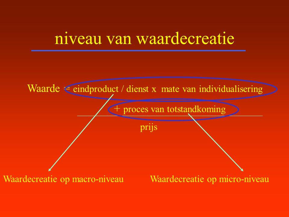 niveau van waardecreatie Waarde = eindproduct / dienst x mate van individualisering + proces van totstandkoming prijs Waardecreatie op macro-niveauWaa