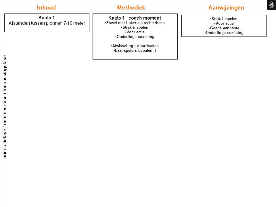 Inhoud Methodiek Aanwijzingen oriëntatiefase / oefenleerfase / toepassingsfase Kaats 1 Afstanden tussen pionnen 7/10 meter Kaats 1 coach moment Zowel