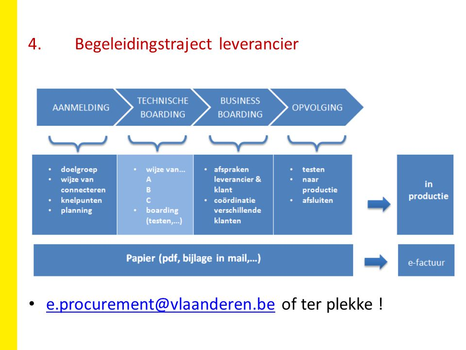 4. Begeleidingstraject leverancier e.procurement@vlaanderen.be of ter plekke .