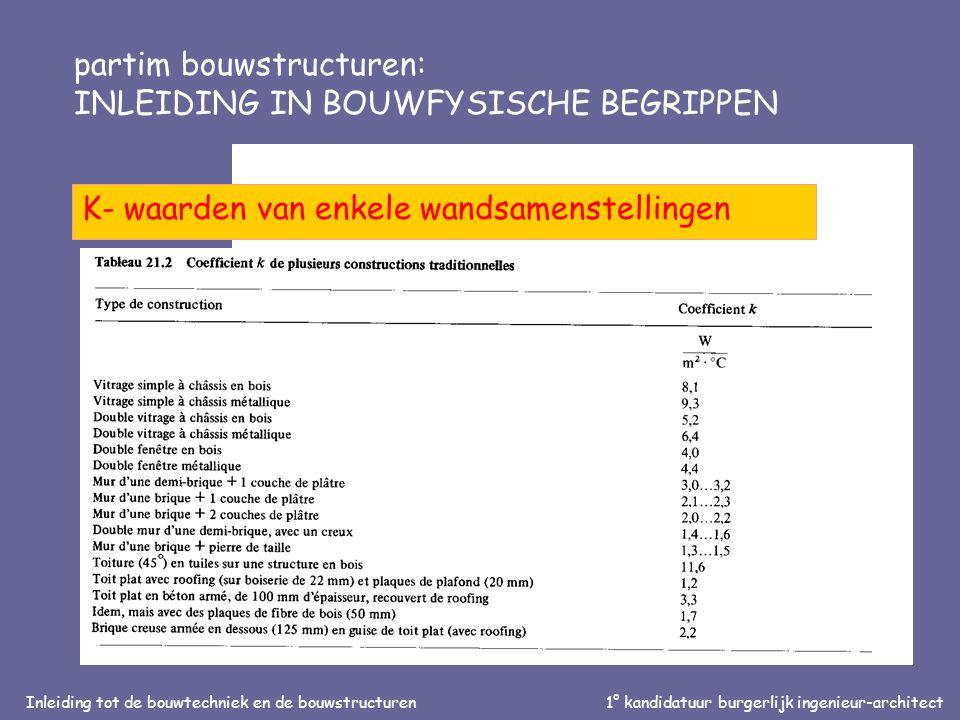 Inleiding tot de bouwtechniek en de bouwstructuren1° kandidatuur burgerlijk ingenieur-architect partim bouwstructuren: INLEIDING IN BOUWFYSISCHE BEGRIPPEN K- waarden van enkele wandsamenstellingen