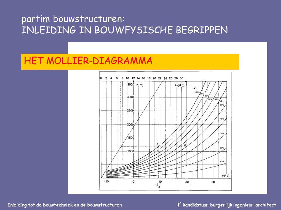 Inleiding tot de bouwtechniek en de bouwstructuren1° kandidatuur burgerlijk ingenieur-architect partim bouwstructuren: INLEIDING IN BOUWFYSISCHE BEGRIPPEN HET MOLLIER-DIAGRAMMA