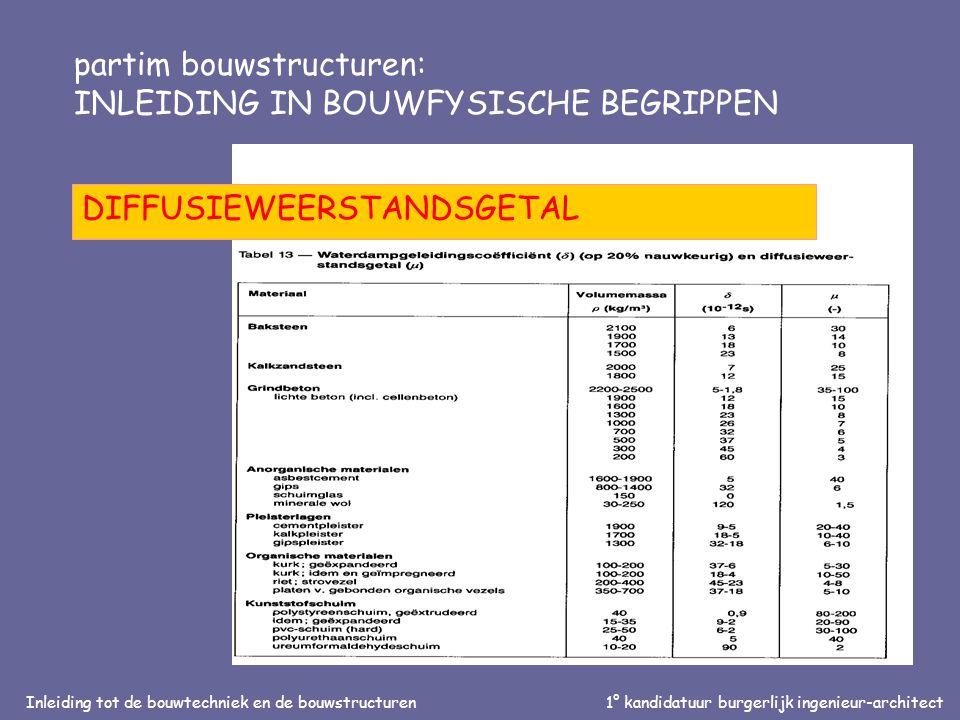 Inleiding tot de bouwtechniek en de bouwstructuren1° kandidatuur burgerlijk ingenieur-architect partim bouwstructuren: INLEIDING IN BOUWFYSISCHE BEGRIPPEN DIFFUSIEWEERSTANDSGETAL