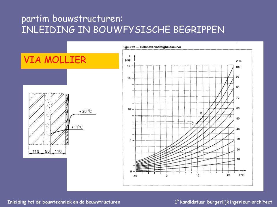 Inleiding tot de bouwtechniek en de bouwstructuren1° kandidatuur burgerlijk ingenieur-architect partim bouwstructuren: INLEIDING IN BOUWFYSISCHE BEGRIPPEN VIA MOLLIER
