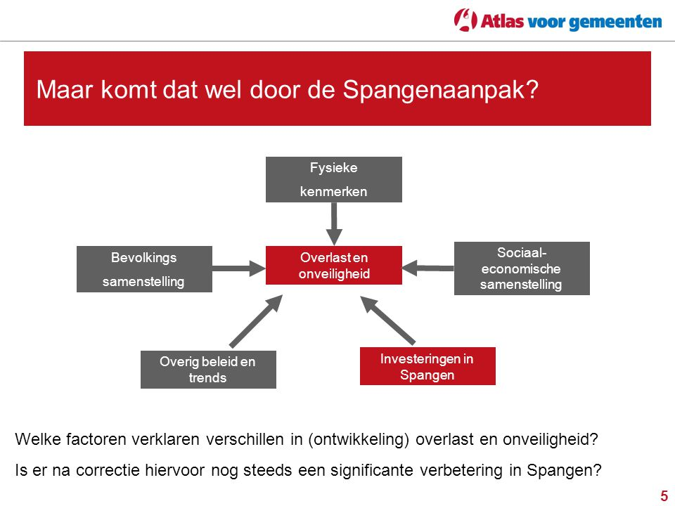 Scoren in Spangen de effecten van 10 jaar investeren 20 januari 2015 Roderik Ponds