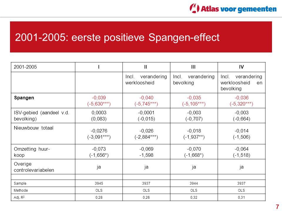 7 2001-2005: eerste positieve Spangen-effect 2001-2005III III IV Incl.