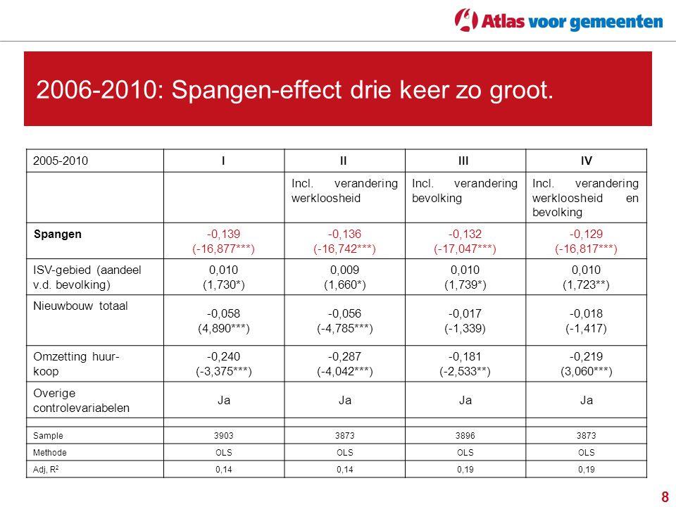 8 2006-2010: Spangen-effect drie keer zo groot. 2005-2010III III IV Incl.