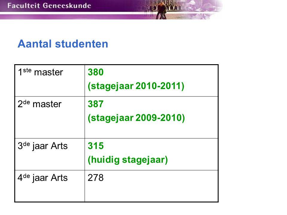 Aantal studenten 1 ste master380 (stagejaar 2010-2011) 2 de master387 (stagejaar 2009-2010) 3 de jaar Arts315 (huidig stagejaar) 4 de jaar Arts278