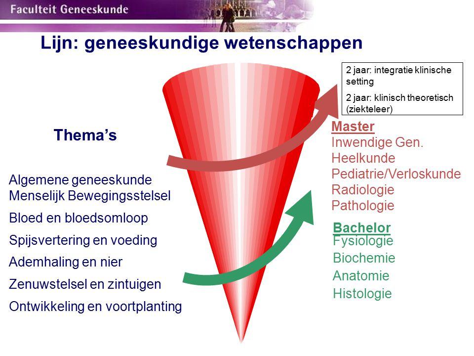 Lijn: geneeskundige wetenschappen Algemene geneeskunde Menselijk Bewegingsstelsel Bloed en bloedsomloop Spijsvertering en voeding Ademhaling en nier Z