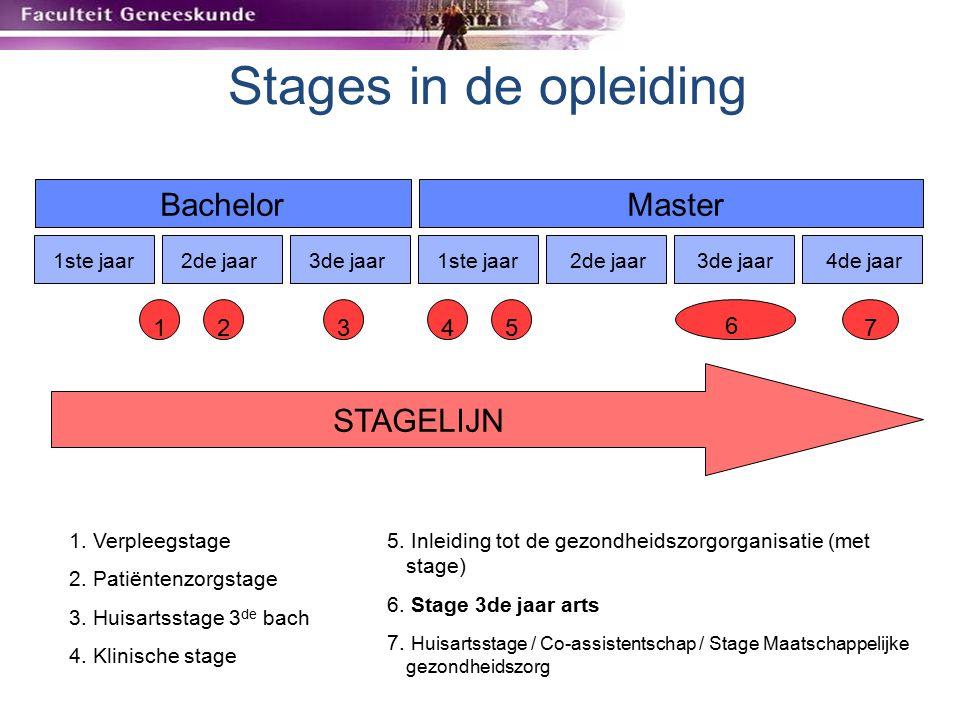 Verschillende stages de in opleiding Verpleeg Stage 1 ste bach 80 uur (2 weken) Zieken- huis Contact patiënt Communicatie Vaardigheden MP-samenwerking Patiënten zorgstage 2 de bach 32 uur + TKD huisarts Communicatie arts-patiënt Holistische benadering Bio-psycho-sociaal model Prestage HA 3 de bach 16 uur + TKD huisarts Werkwijze HA-geneeskunde Klinische vaardigheden Klinische stages 1 ste master 2 dagen Zieken- huis Kennismaken: raadpleging, OK, radiologie, tutorships… (gekoppeld aan thema onderwijs) Inleiding gzo + stage 1 ste master 6 u inleiding + 12 uur stage 1 ste lijn Kennismaken: Wit Geel Kruis, Kind & Gezin, centra ggz…