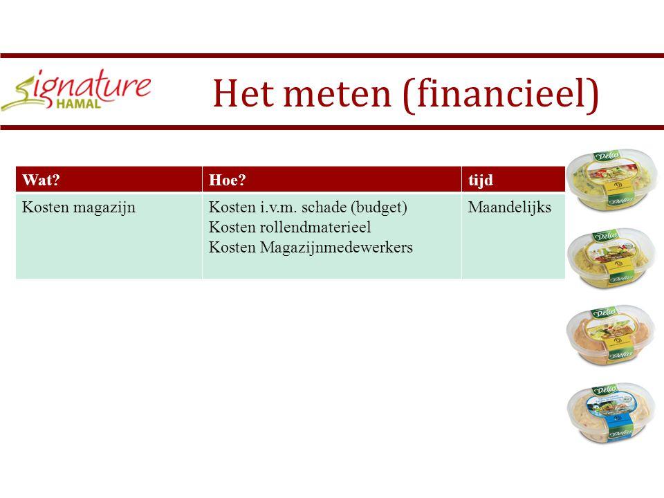 Het meten (financieel) Wat?Hoe?tijd Kosten magazijnKosten i.v.m.