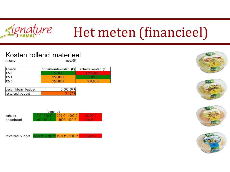 Het meten (financieel) Wat Hoe tijd Kosten magazijnKosten i.v.m.