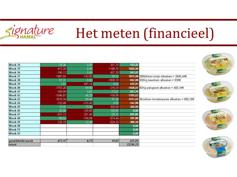 Het meten (financieel) Kosten rollend materieel maandnov/08 Toestelonderhoudskosten (€)schade kosten (€) 12700,00 €1.243,00 € 1271150,00 €0,00 € 12731