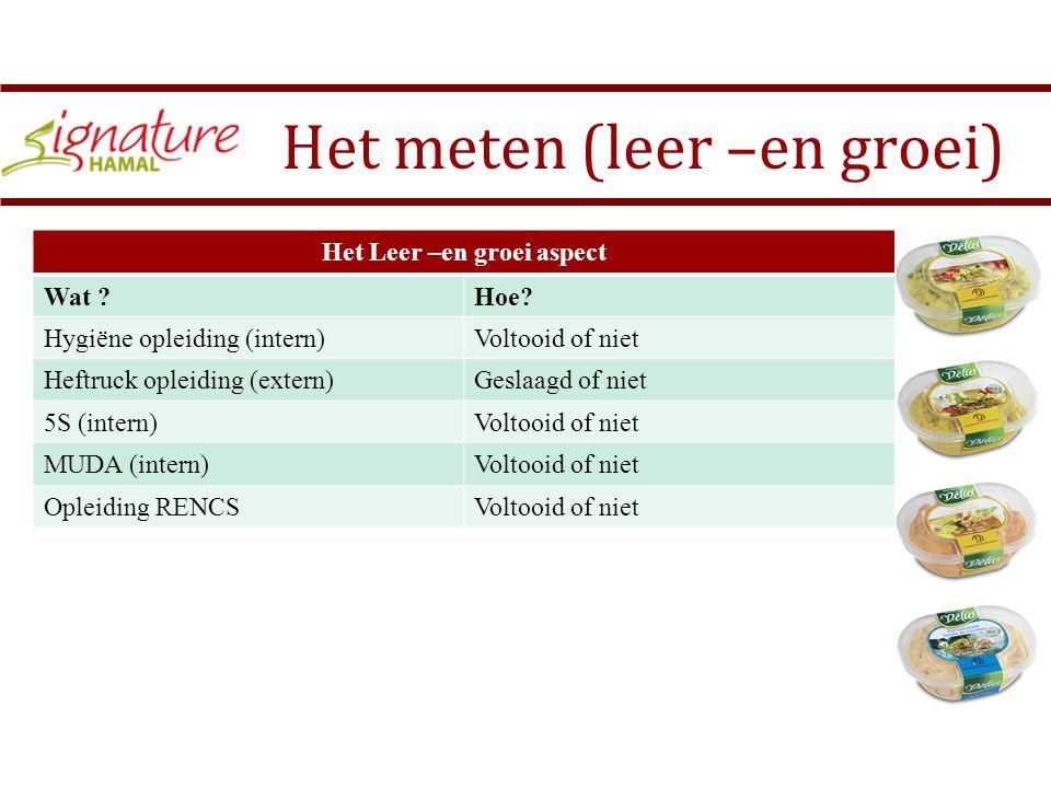 Het meten (leer –en groei) Het Leer –en groei aspect Wat ?Hoe.