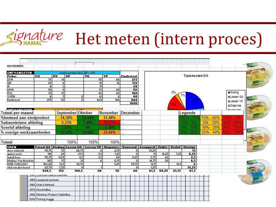 Het meten (intern proces) Het intern proces Wat ?Hoe?Tijdsbasis Performantie werknemers Hoeveel tijd word er aan het eindproduct gespendeerd Elke dag