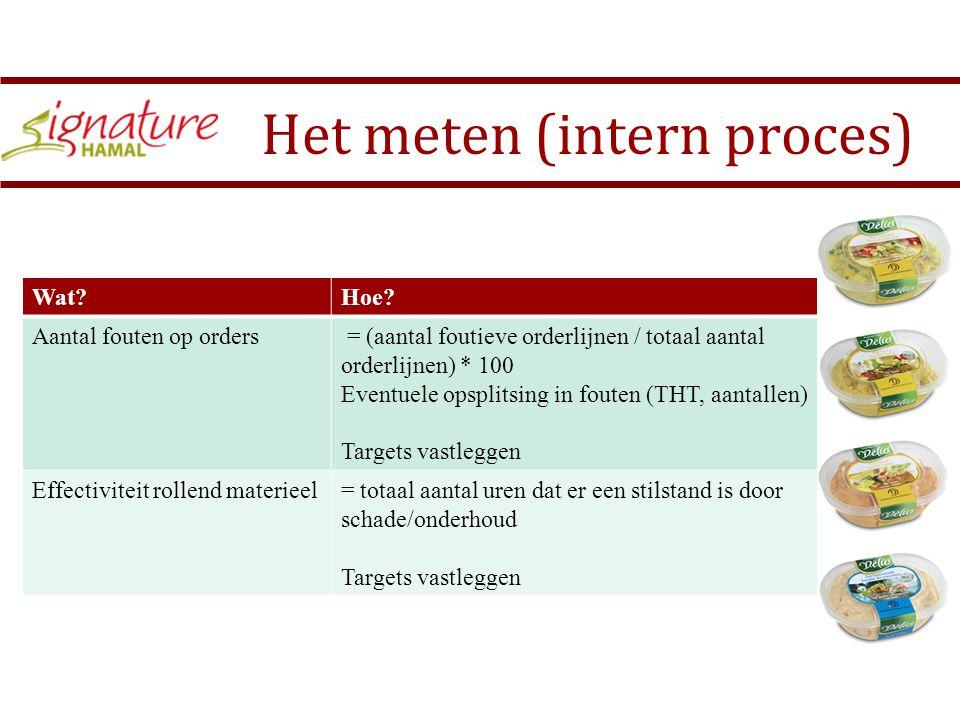 Het meten (intern proces)