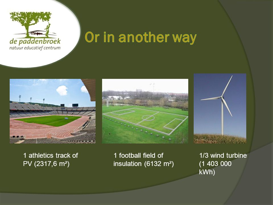 1 athletics track of PV (2317,6 m²) 1 football field of insulation (6132 m²) 1/3 wind turbine (1 403 000 kWh)