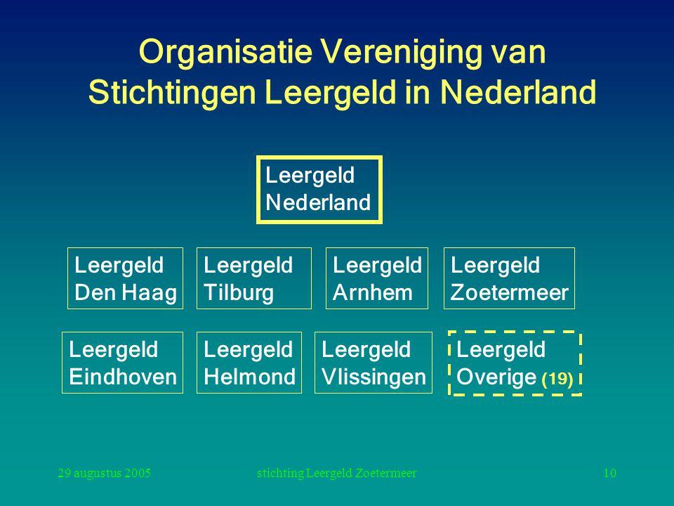 29 augustus 2005stichting Leergeld Zoetermeer10 Organisatie Vereniging van Stichtingen Leergeld in Nederland Leergeld Nederland Leergeld Den Haag Leer