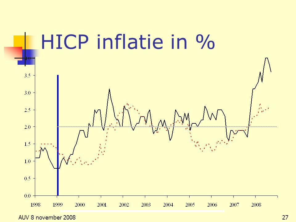 AUV 8 november 200827 HICP inflatie in %