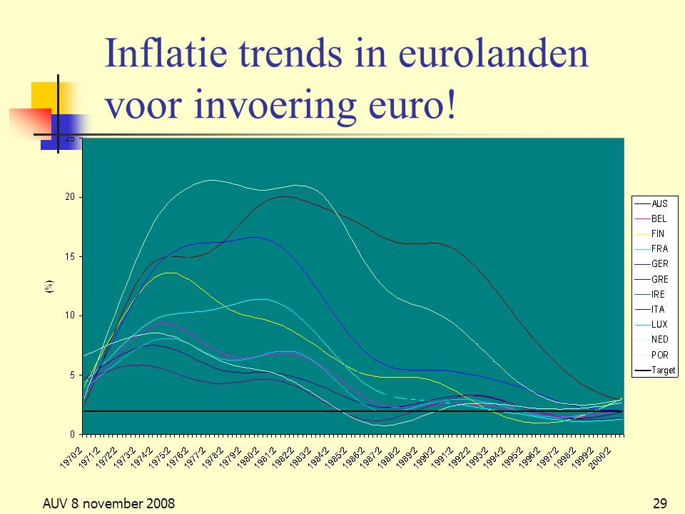 AUV 8 november 200829 Inflatie trends in eurolanden voor invoering euro!